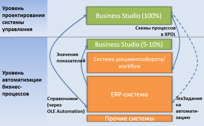 Место Business Studio в IT-среде компании.