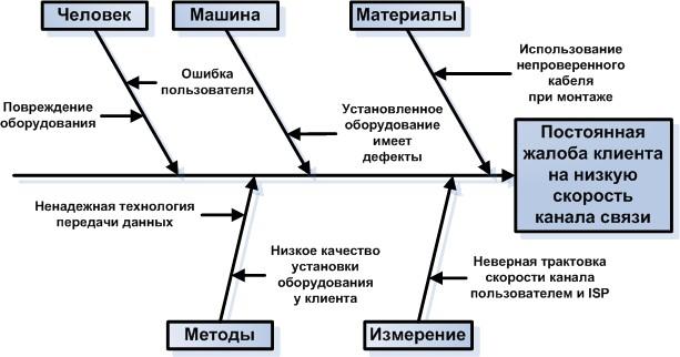 Анализируя диаграмму Исикава