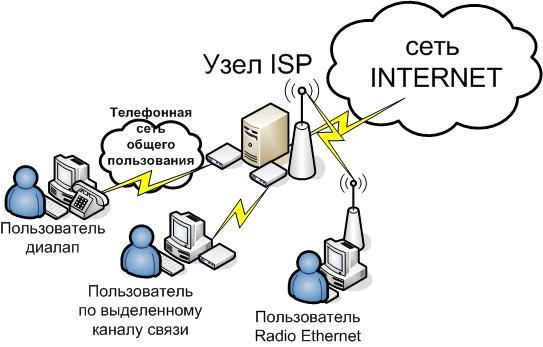 Интернет провайдер (далее ISP)