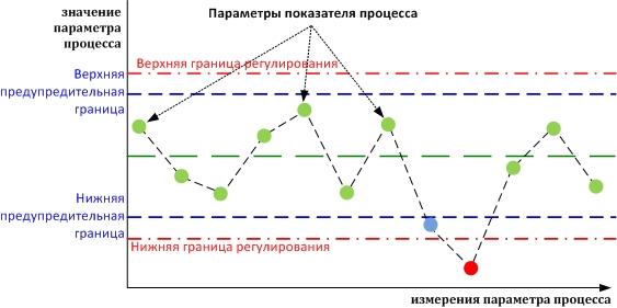 Как сделать контрольный график