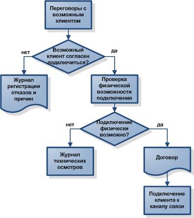 Схема Исикава