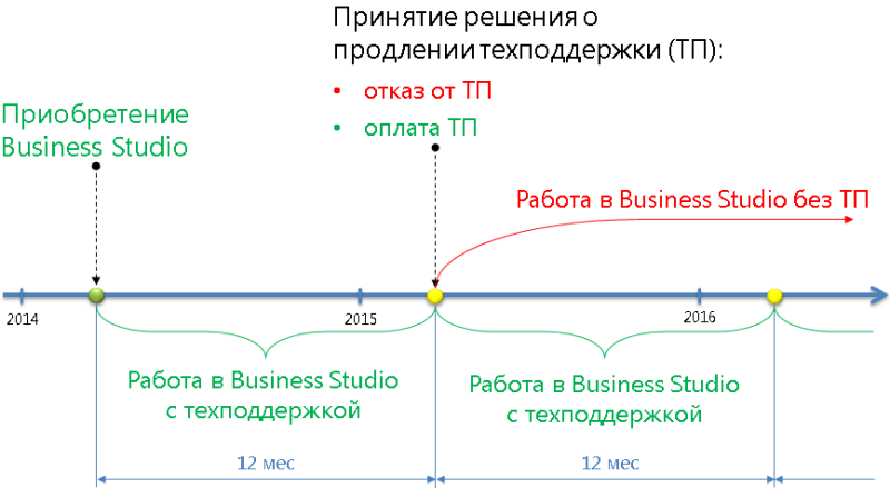 Схема условия оказания технической поддержки пользователям Business Studio